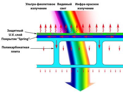 характеристики сотового поликарбоната